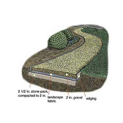 how to show compacted gravel on plan